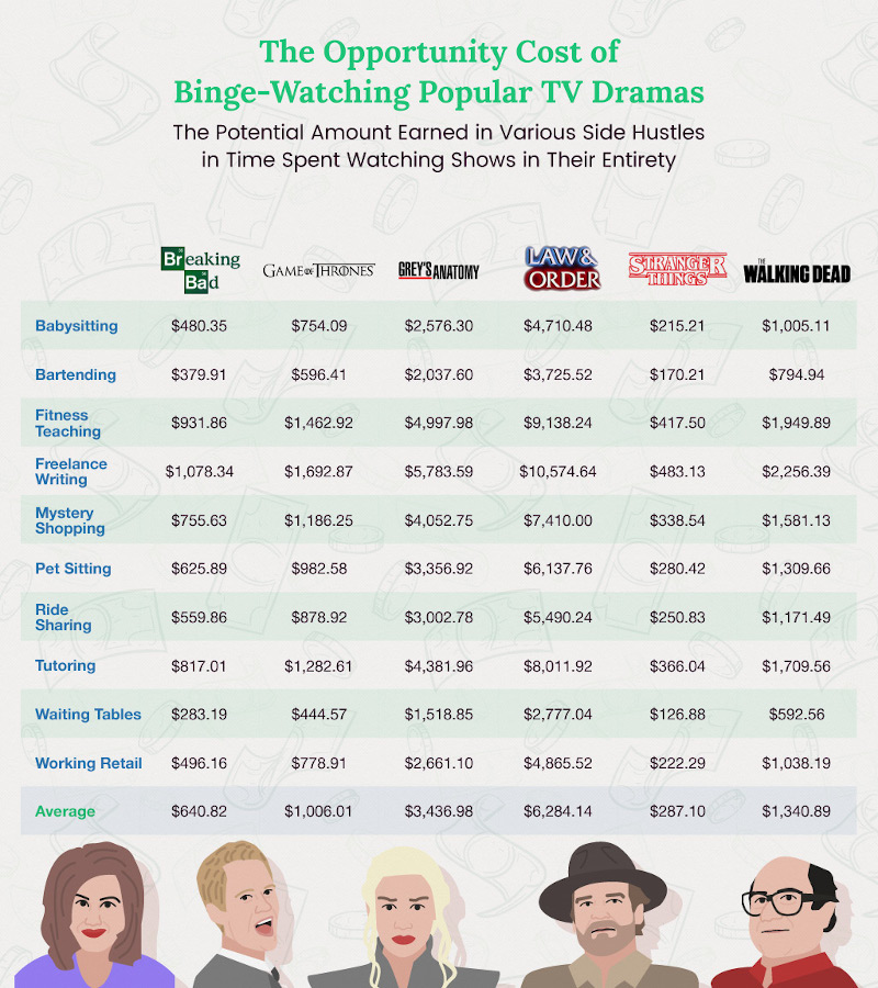 The Opportunity Cost of Binge-Watching Popular TV Dramas