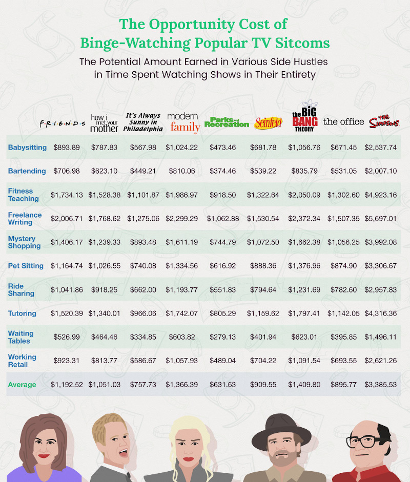 The Opportunity Cost of Binge-Watching Popular TV Sitcoms