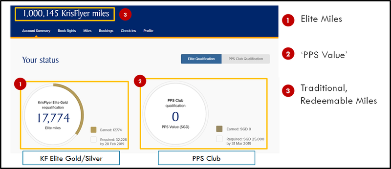 SIA Elite Miles, PPS Value and KrisFlyer Miles.png