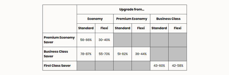 SIA upgrade chart.PNG