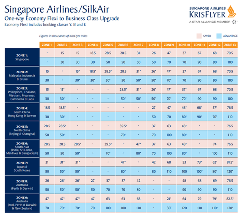 Singapore Airlines upgrade table.