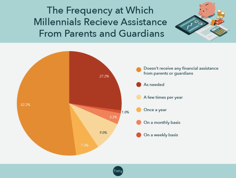 Millennial withdrawals from bank of parents