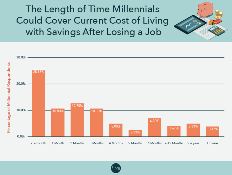 Millennial ability to cover cost of living after job loss