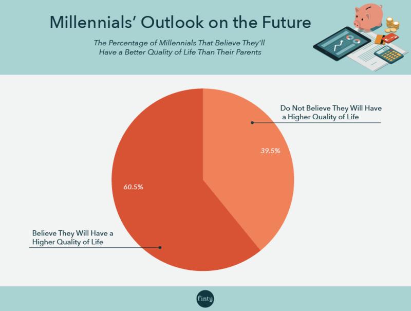 Millennial future outlook